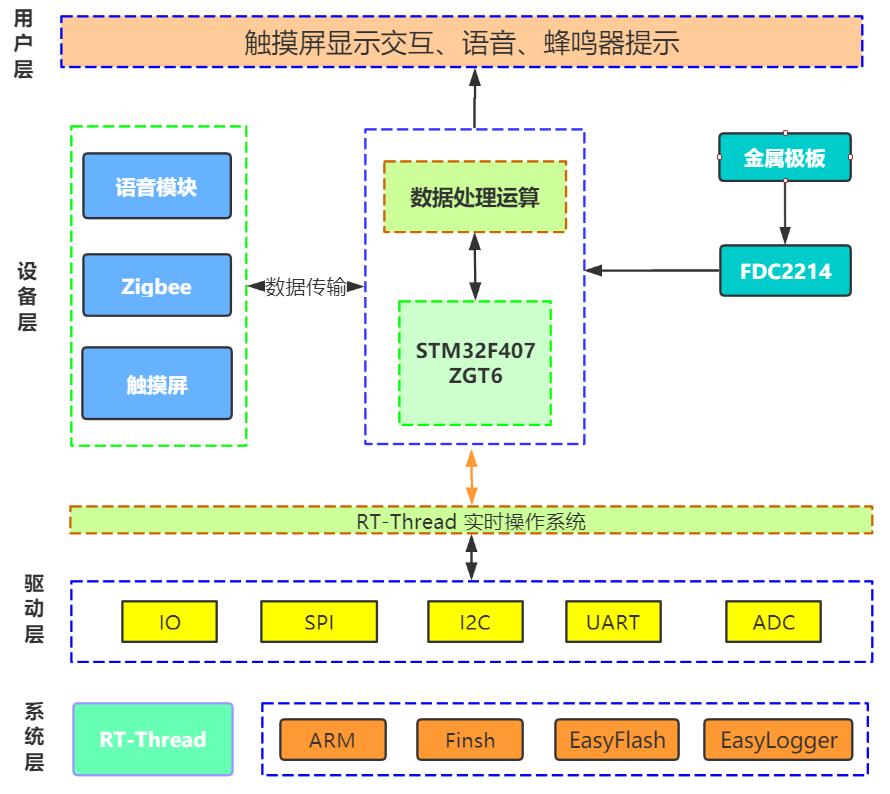 系统结构简图